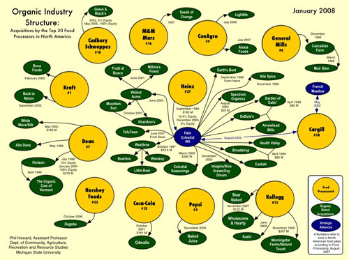 Organic_industry_structure_2008